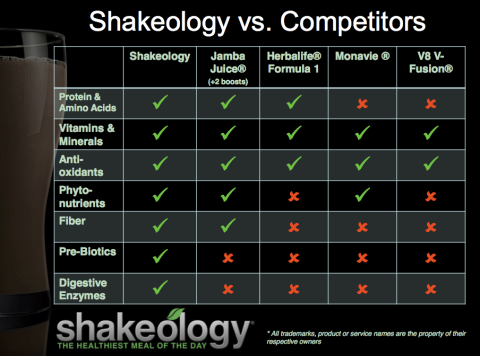 compare shakeo