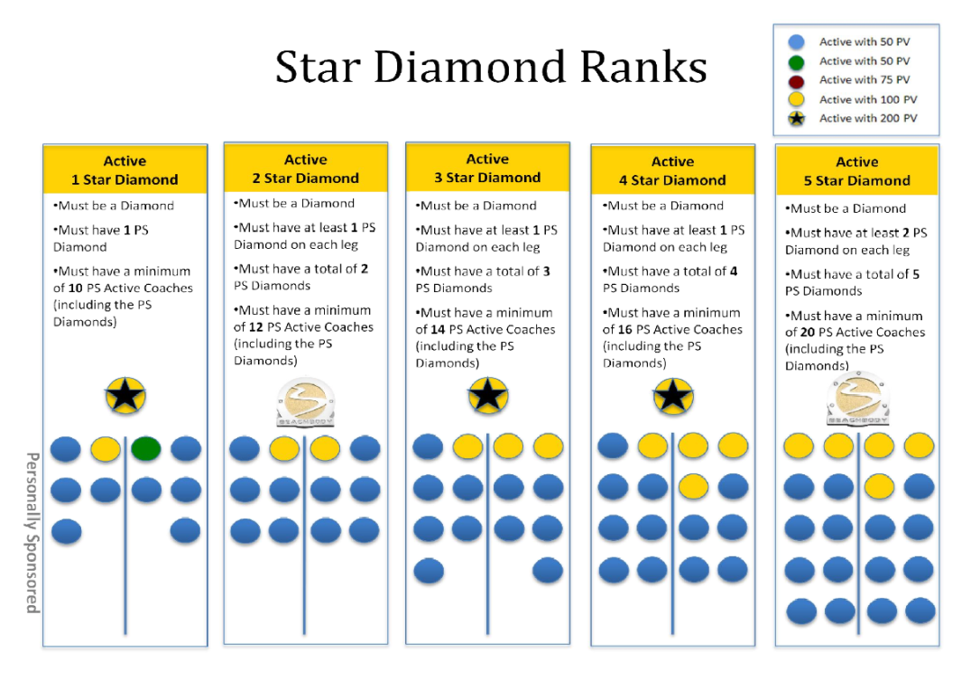 star diamond ranks 1