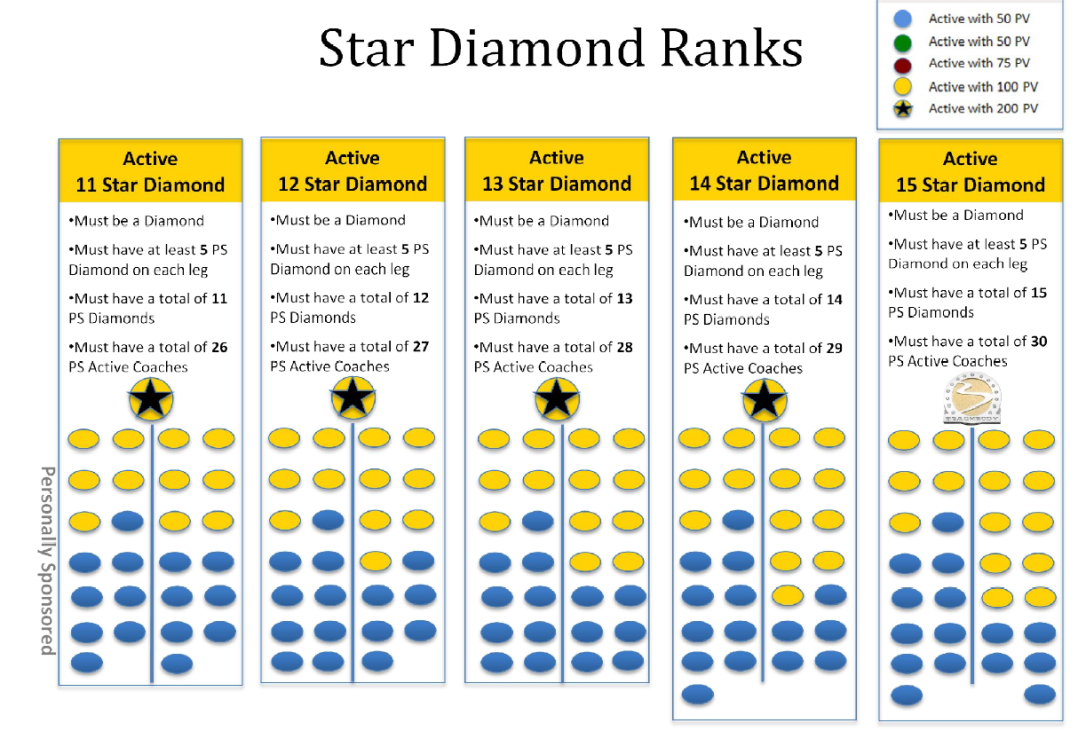 star diamond ranks